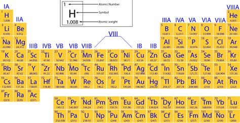What Is Si On The Periodic Table by Periodic Table