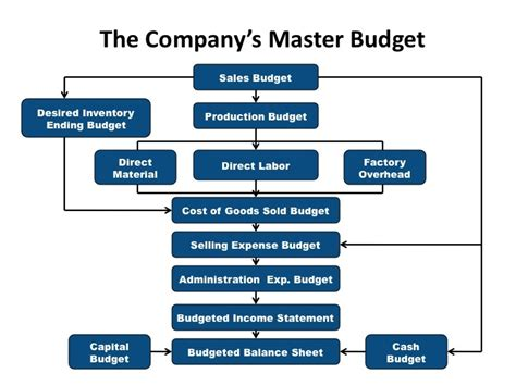 budgeting process flowchart monthly budget template page 2 new calendar template site
