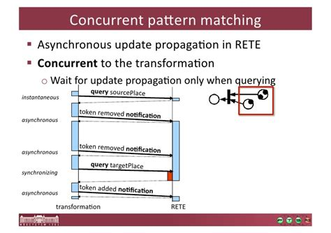 rete pattern matching algorithm incremental pattern matching in the viatra2 model