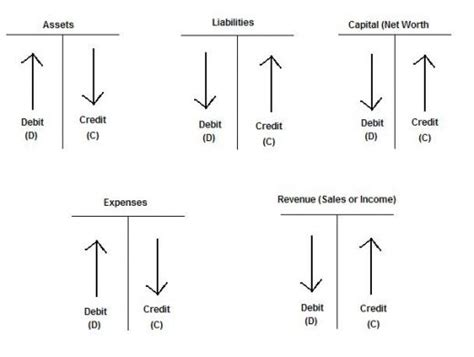 Debit Credit Accounting Formula All Is Accounting Important To About Debit And Credit
