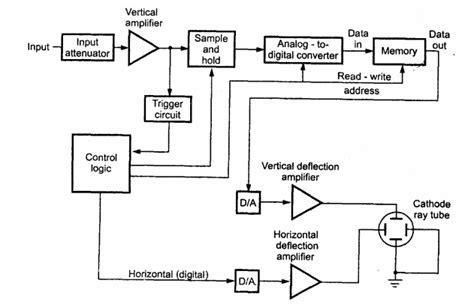 diagram of oscilloscope digital storage oscilloscope block diagram explanation