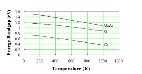 germanium transistor temperature germanium transistor temperature 28 images band structure and carrier concentration of