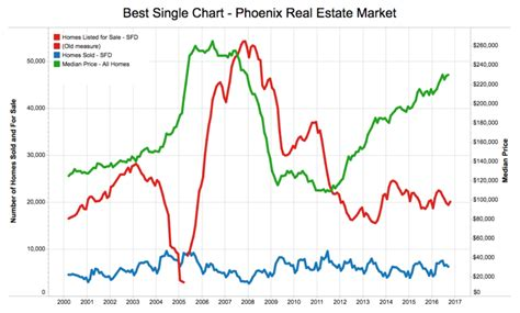 phoenix housing market phoenix real estate market at a glance october 2016
