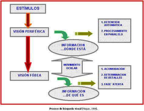 imagenes sensoriales gustativas wikipedia actividades de la percepcion