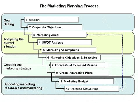 marketing businessprocess