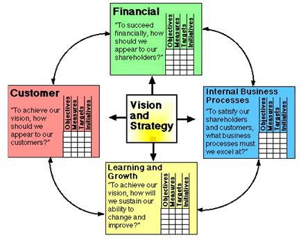 Mba Models by Management Theory Advanced Software