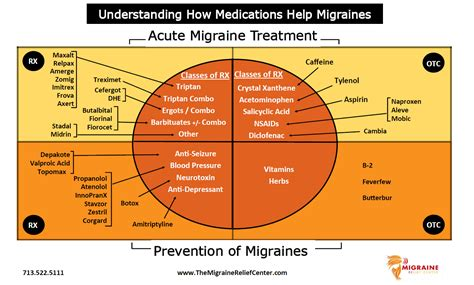 service for migraines related keywords suggestions for migraine treatment