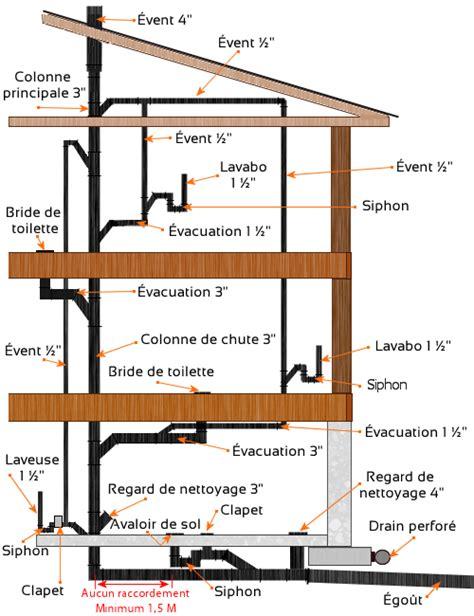 toilettes bouch es solution solutions aux pertes de chaleur par les 233 vents de