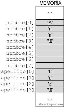 funcion concatenar cadenas en c la funci 243 n strcat en c curso de lenguaje c de carlos pes