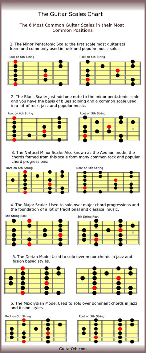 guitar scales diagrams guitar scales chart the 6 most common guitar scales