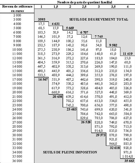 plafond de revenu pour apl les d 233 gr 232 vements d imp 244 ts locaux