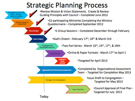 Finding help on important aspects for strategic marketing process
