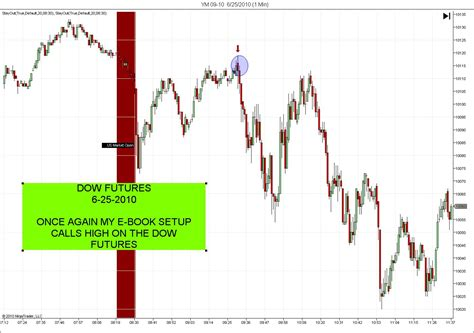 pattern day trader futures symmetryindicators e book day trading price action