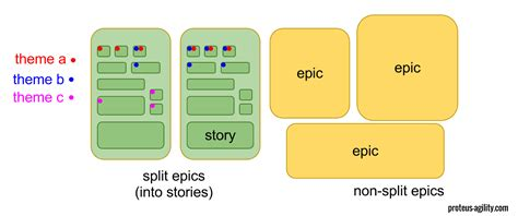 agile themes epics and user stories agile relationship between user story feature and epic