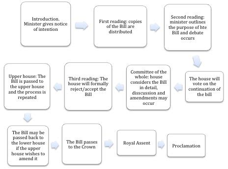 legislative flowchart the legislative process the engage wiki