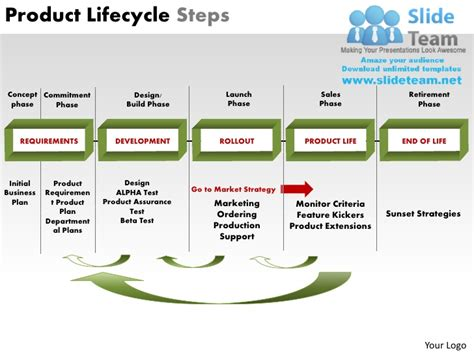 Product Lifecycle Steps Powerpoint Presentation Slides Ppt Powerpoint Product Presentation