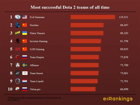 Umuc Mba Ranking 2012 by Newbee Becomes The Second Most Successful Dota Team Of All
