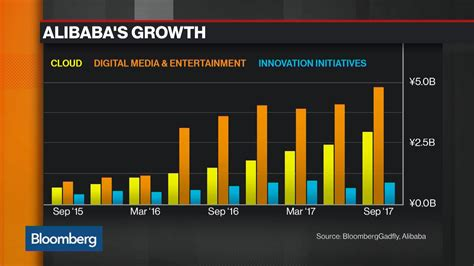 alibaba quarterly results alibaba caps 250 billion rally with accelerating growth