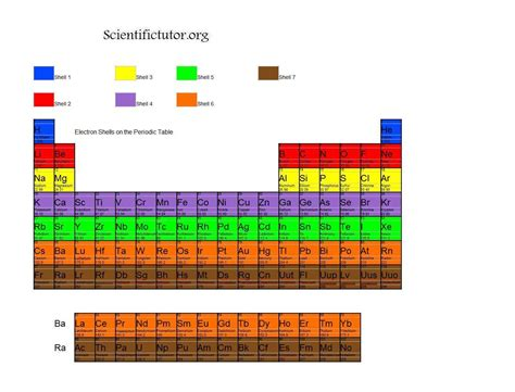 printable periodic table with electron shells periodic table with electron shells new calendar