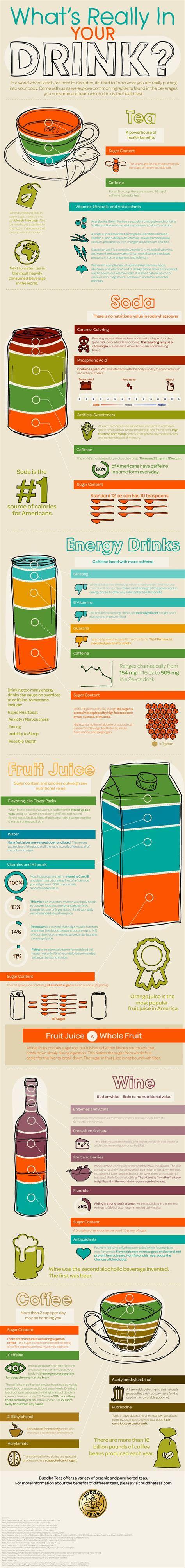 energy drink vs soda tea vs soda vs energy drinks vs juice vs wine vs coffee