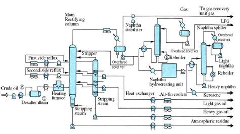 crude distillation unit flow diagram crude distillation unit pfd gas condensate