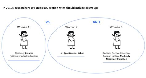 does induction lead to c section evidence on inducing labor for going past your due date