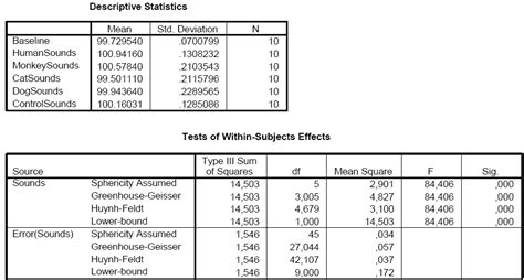 design effect in spss single factor repeated measures anova