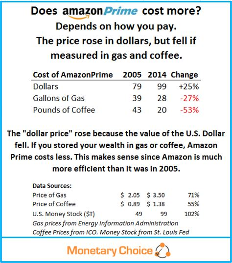Amazon Prime Price | amazon prime costs less measured in commodities but 25
