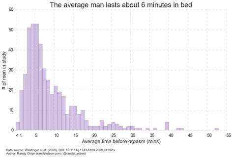how long does the average guy last in bed science shows how long the average man really lasts in bed