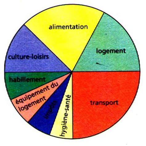 diagramme circulaire angle au centre diagramme circulaire et semi circulaire d 233 finition