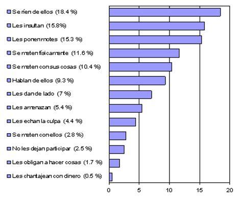 porcentaje de bullying en usa por ano acoso escolar