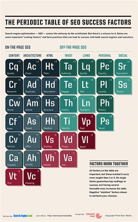 Periodic Table Search by The Periodic Table Of Seo Success Factors