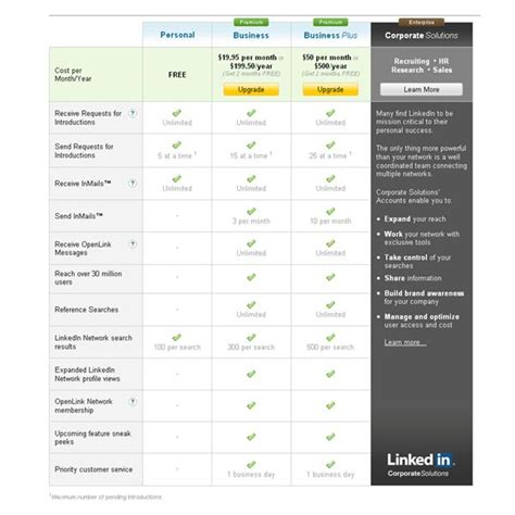 Account Manager Smb Harvard Mba Linkedin by The Of Linkedin In Business