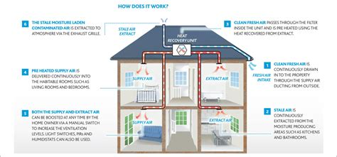 Energy Efficient Home Construction by Mvhr Benefits Of Mechanical Ventilation With Heat Recovery