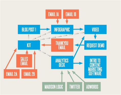 marketing caign flowchart marketing caign flowchart flowchart in word