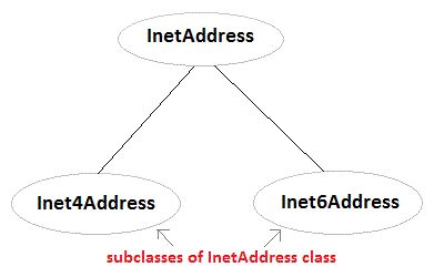 java pattern hostname networking in core java core java tutorial studytonight