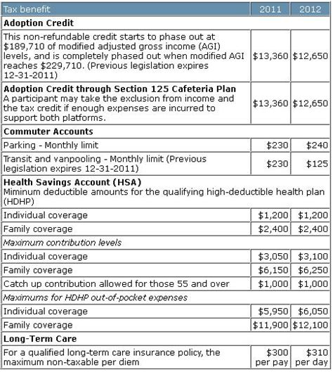 section 125 dependent care 2012 indexed figures integra insurance services in los