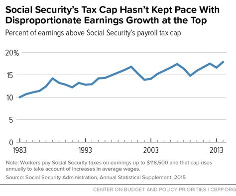 social security housing social security housing social security s tax cap hasn t kept pace with