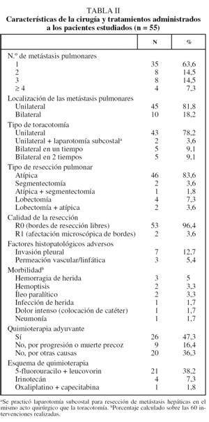 Factores pronósticos en metástasis pulmonares resecables