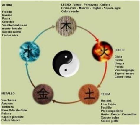 medicina tradizionale cinese alimentazione orologio degli organi come influenza il nostro umore