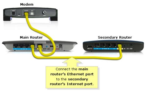 Ona Outer linksys official support cascading or connecting a linksys router to another router linksys