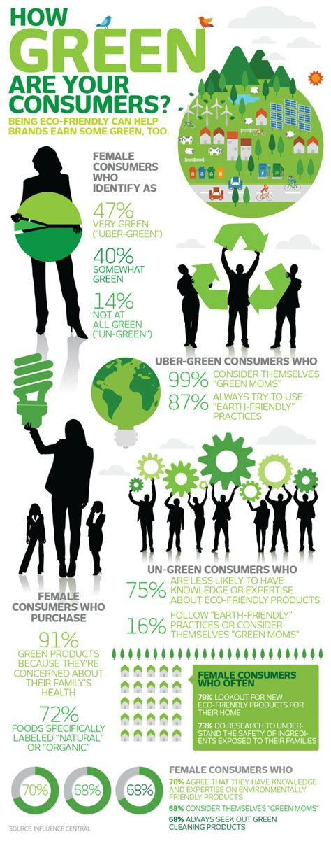 green biz trends for earth month infographic industry how green are your consumers infographic dmn