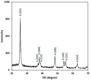 xrd pattern of titanium dioxide x ray diffraction xrd pattern of synthesized tio2 nps