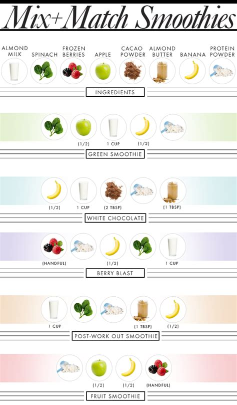 Green Smoothie Detox Shopping List by 10 Day Cleanse Green Smoothie Chart