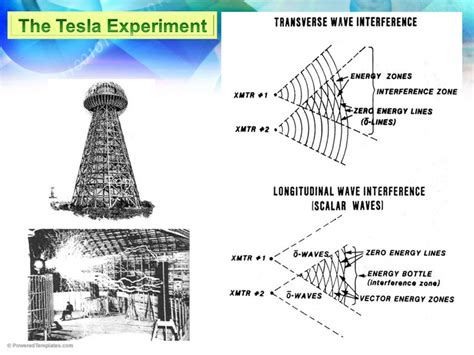 Tesla Scalar Wave Tesla Discovery Scalar Waves Tom Bearden