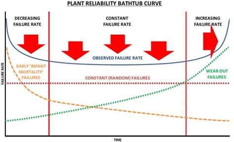 bathtub curve in maintenance benefits 187 mls solutions