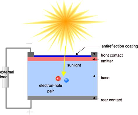 high voltage gaas photovoltaic laser power converters how solar cells work components operation of solar