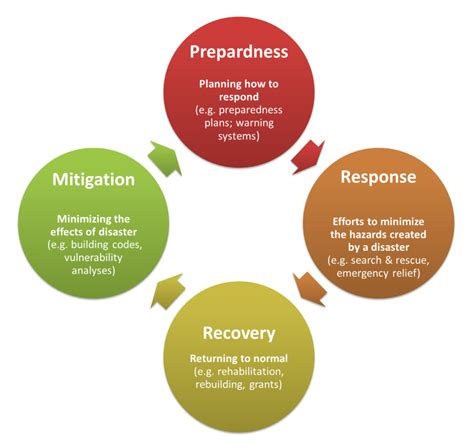 c5 from impact to recovery books remote sensing for or made disasters and