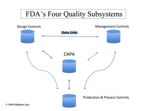 capa system flowchart capa system flowchart flowchart in word
