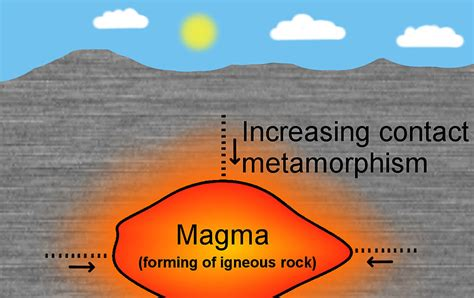 diagram of metamorphic rock earth science facts for all about metamorphic